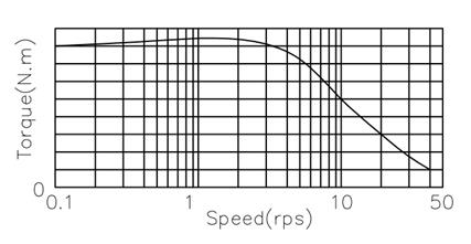 News 2 Torque- pulse curve.png